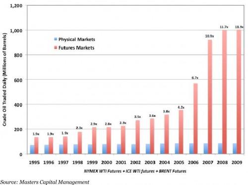 Ontwikkeling verhouding tussen de reële en financiële vraag naar future-contracten in de crude oil markt