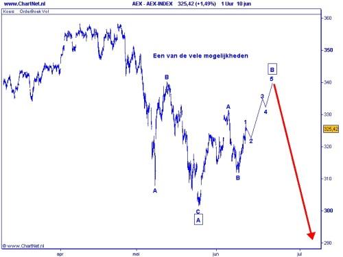 AEX 11-06-2010