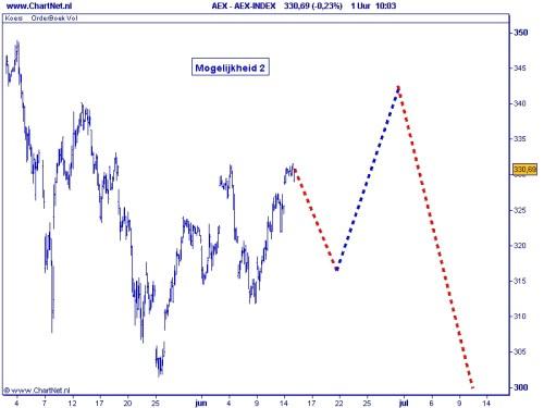 AEX 15 juni 2010 Alternatief scenario