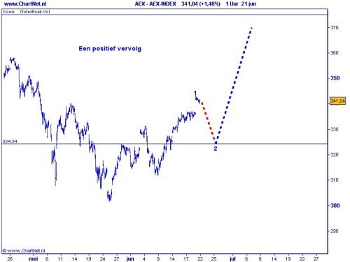 AEX 22-06-2010 Grafiek 3