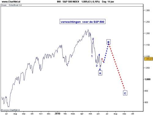 S&P 500 15 juni 2010 Verwachting