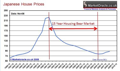 Huizenprijzen in Japan 1980-2010