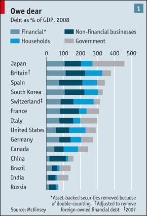 Schuld van grote landen waarvan vier sectoren bij elkaar zijn opgeteld als percentage van het BBP