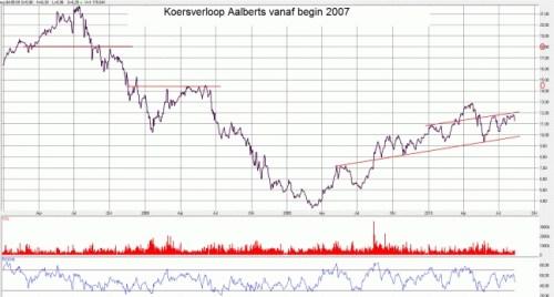 Koersverloop Aalberts vanaf begin 2007