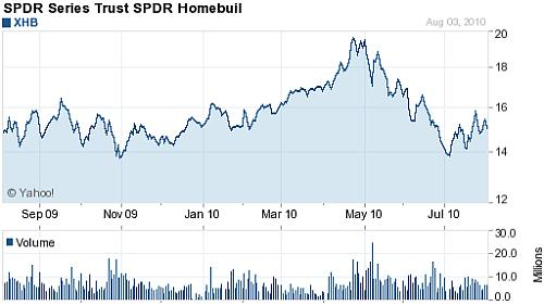 S & P Homebuilders index