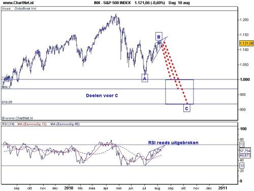 S&P 500 11 augustus 2010