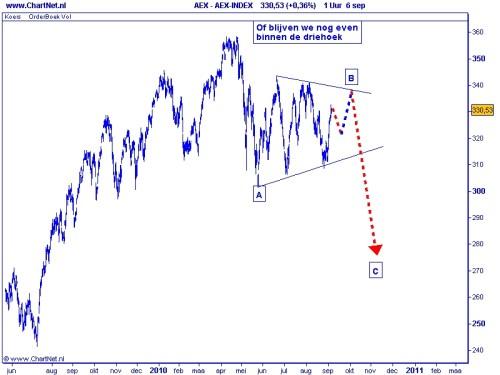 AEX 7 september 2010 grafiek 2