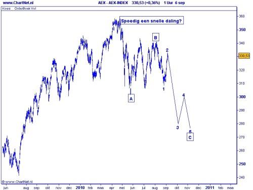 AEX 7 september 2010 grafiek1
