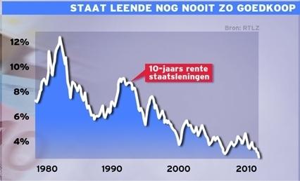 Nederland leende nog nooit zo goedkoop