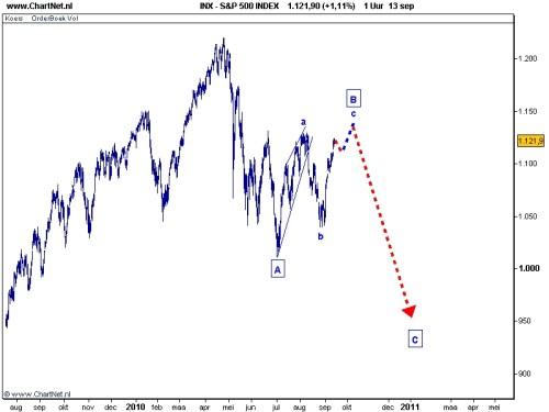 S&P 500 14 september 2010