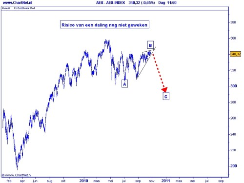 AEX 26 oktober 2010 risico daling nog niet geweken