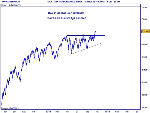 DAX TA Elliot Wave 19 oktober april 2010