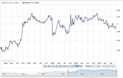 Euro-Turkse Lira