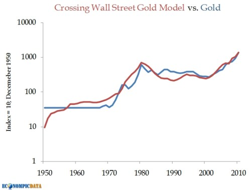 Goudprijsmodel versus goudprijs 1950 tot 2010