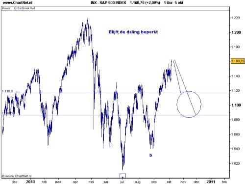 TA S&P 500 6 oktober 2010