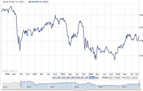 Turkse Lira versus euro
