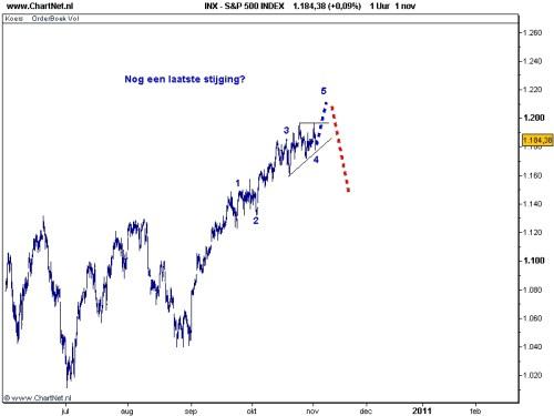 S&P 500 1 november 2010