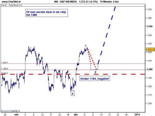 S&P 500 7 december 2010 grafiek 2