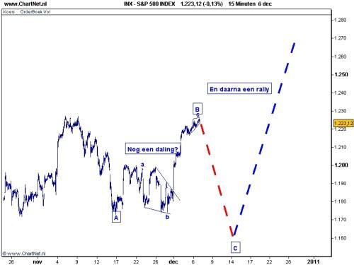S&P 500 7 december 2010