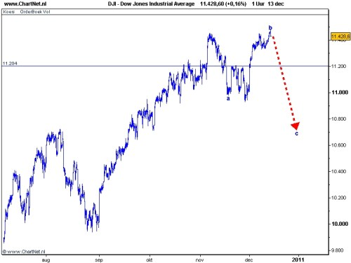 Technische Analyse Dow Jones 14 december 2010