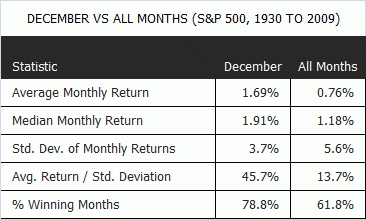 maandelijke rendementen VS 1930-2009