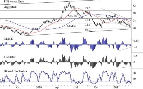 Euro-dollar koers op dagbasis- candlesticks en gewone schaal