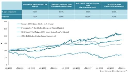 Rendement Nomura Balanced Index Fund