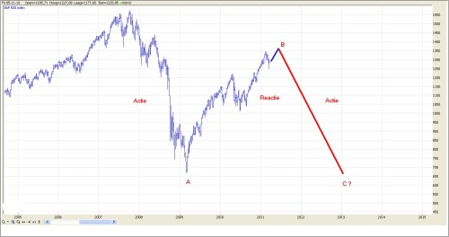 TA S&P 500 23 maart 2011 grafiek 2