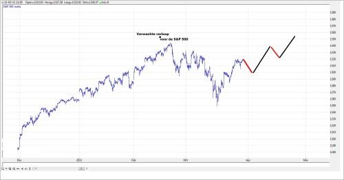 TA S&P 500 30 maart 2011