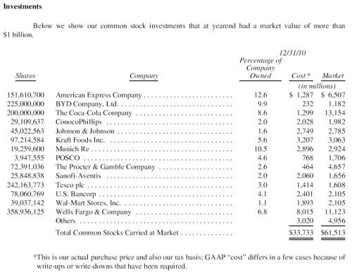 Grootste bedrijven in de VS