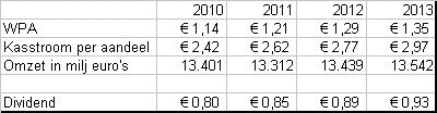 KPN analistenverwachtingen voor de komende jaren