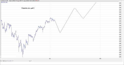 TA S&P 500 5 april 2011