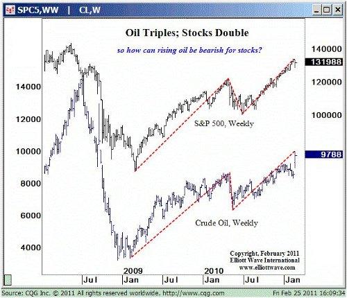 Oil stocks 2011 updated
