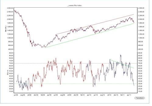 Russische RTS-index 19 mei 2011
