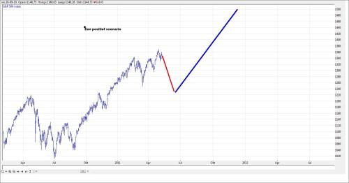 TA S&P 500 12 mei 2011 grafiek 2