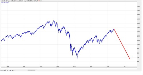 TA S&P 500 12 mei 2011 grafiek 3