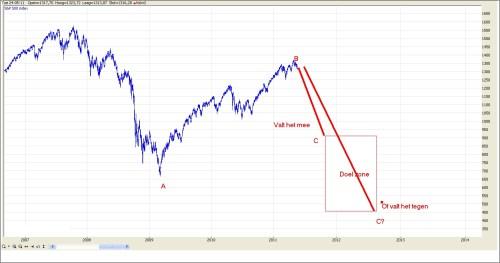 TA S&P 500 25 mei 2011