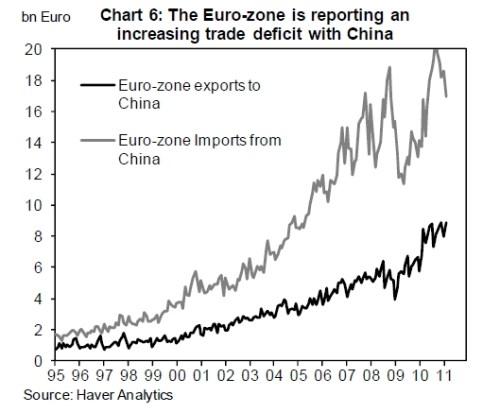 Toenemend handelstekort van de eurozone met China