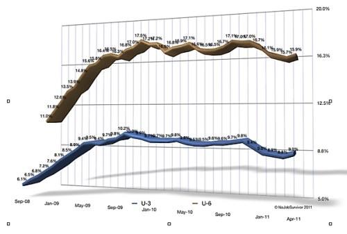 u3-u6u3-u6_unemployment_situation_20092011