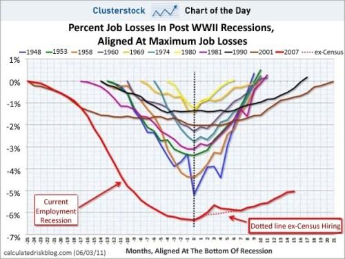 angstaanjagende grafiek van de banengoei VS