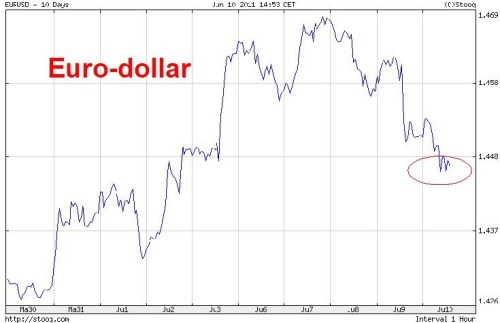megarip_of_minidip_euro_dollar_grafiek