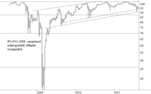 8,00 procent achtergesteld ING 2008 - perpetueel