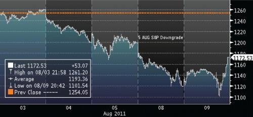 """Grafiek S&P 500 effect """"downgrade"""" 5-8-2011 en """"rally"""" 9-8-2011"""