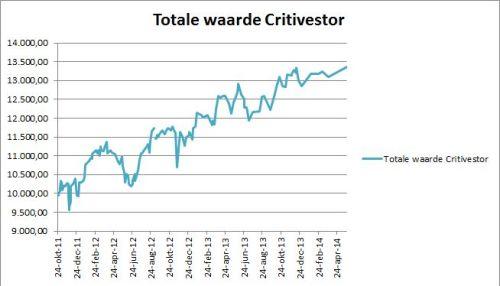 Critivestor 26 mei 2014