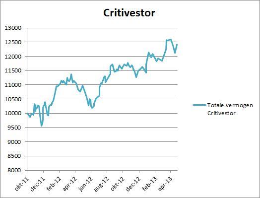 Critivestor rendement per 25 april 2013