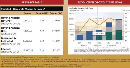 Productie van Avion Gold