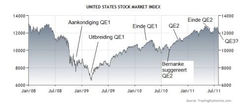 QE en aandelenmarkt