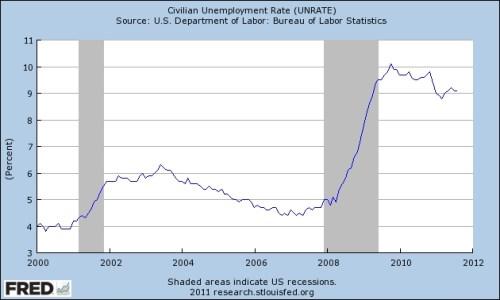 Stedelijke werkloosheid VS