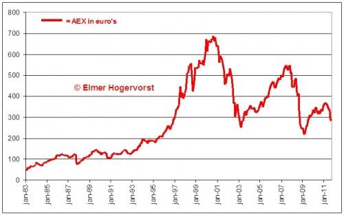 aex-onder-het-niveau-van-1983-euros
