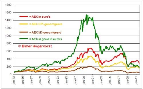 aex-onder-het-niveau-van-1983-goud
